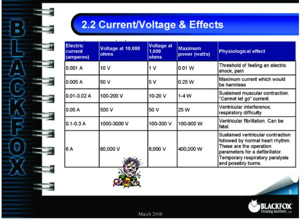 Electrical Safety Training Materials